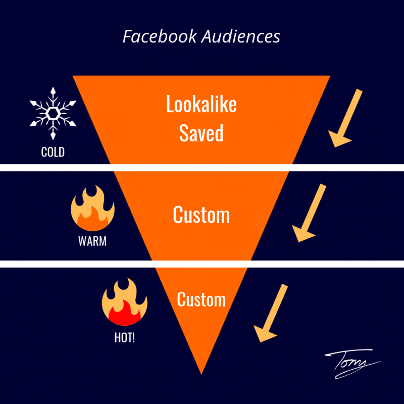 How To Sell On Facebook By Leveraging The RIGHT Audience Types | Andrew and Pete
